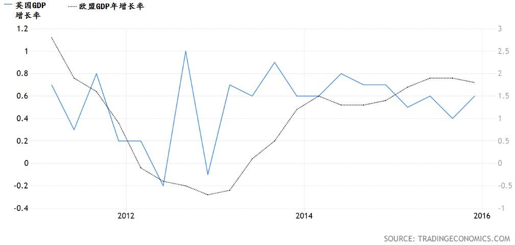 英国国内生产总值与欧盟生产总值相比。资料来源:Trading Economics