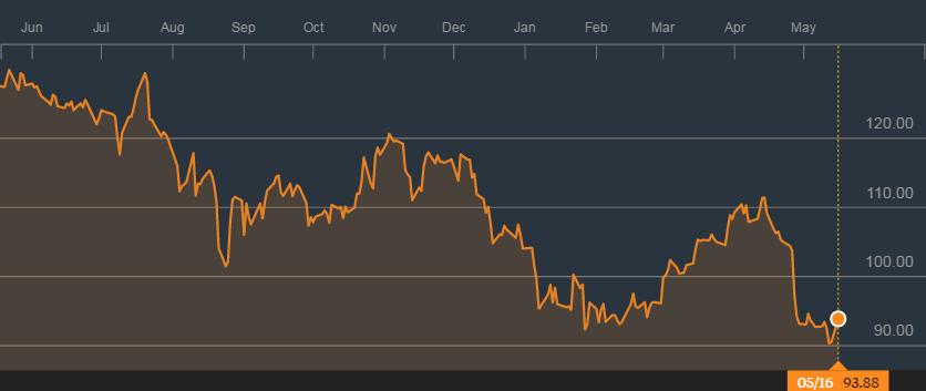 苹果股价的1年图表;来源:彭博社