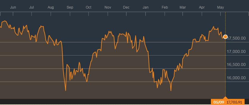 道琼斯工商指数一年来的走势;来源:彭博社