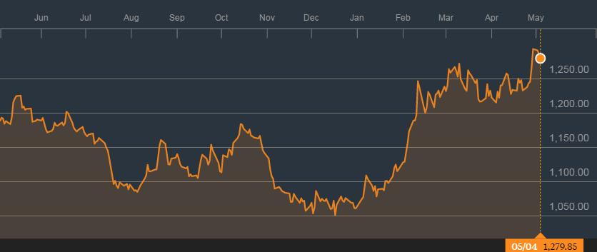 黄金现货的1年图表;来源:彭博社