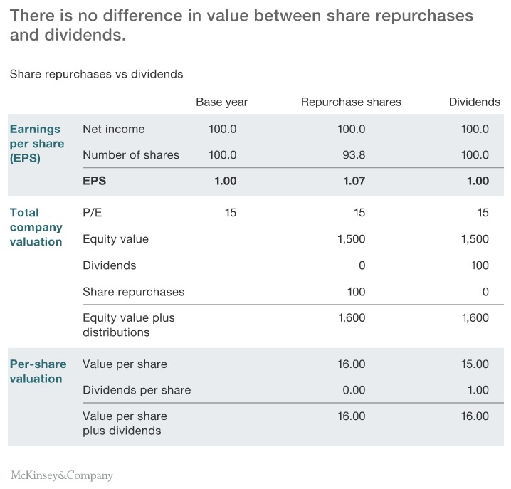 McKinsey Share Repurchase