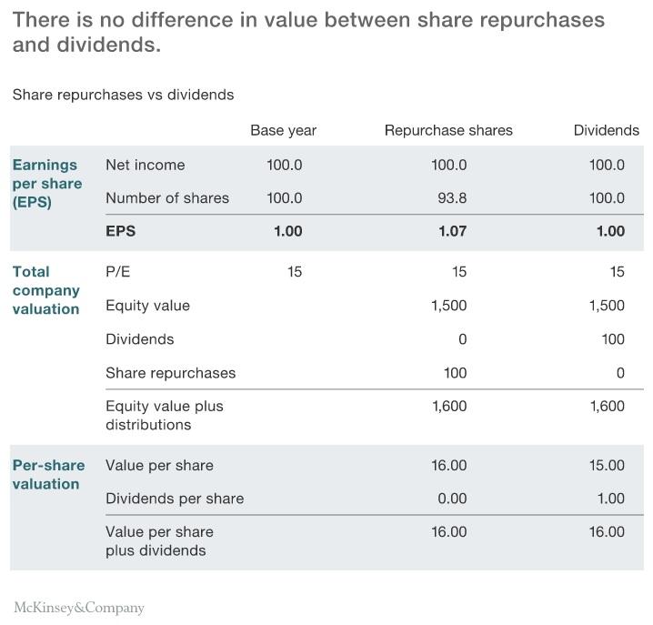 McKinsey Share Repurchase
