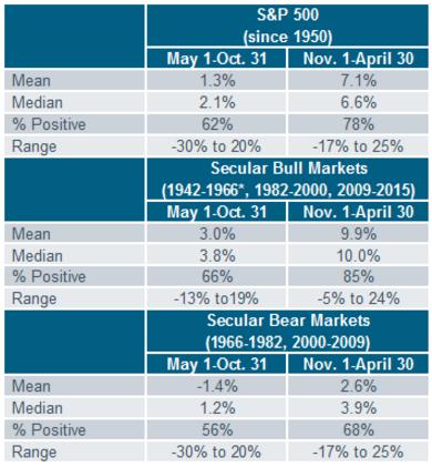 S&P since 1950