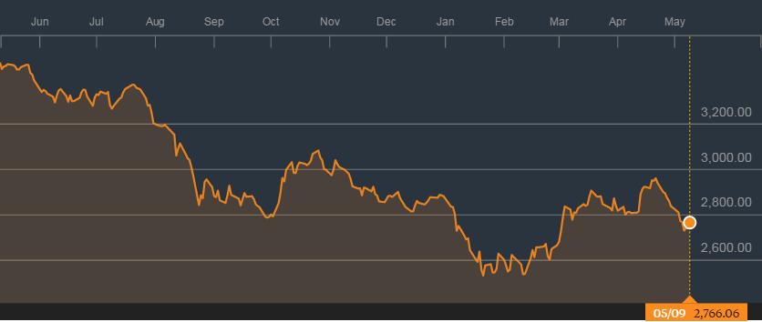 海峡时报指数一年来的走势;来源:彭博社