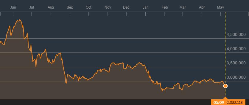 上证指数一年来的走势;来源:彭博社