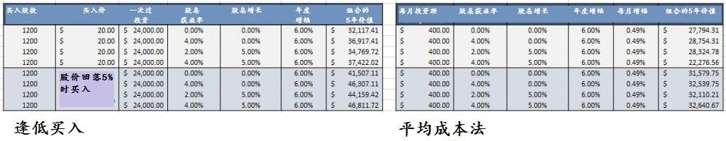 dollar cost average_vs_Buy_During_Dips_DCA_vs_Buy_Dips-1024x160_chinese_250516