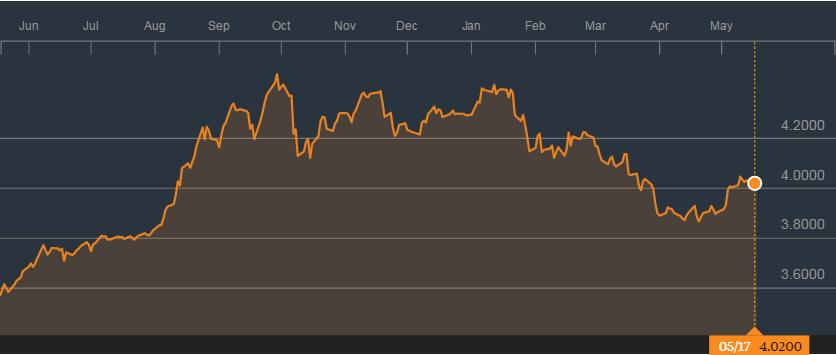 美元兑令吉汇率的1年图表;来源:彭博社