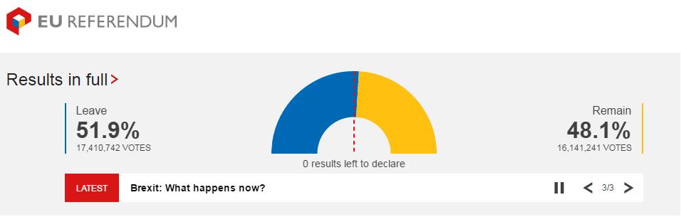 半数以上的英国人选择脱欧;来源:BBC