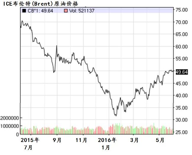 资料来源:布伦特原油、纳斯达克