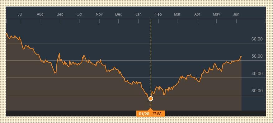 布伦特原油价格已大幅上涨;来源:彭博社