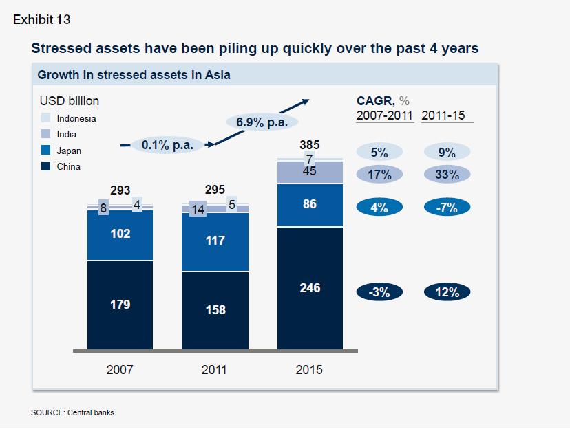 中国、印度、印尼和日本的受压资产在2011年至2015年间增加;来源:麦肯锡