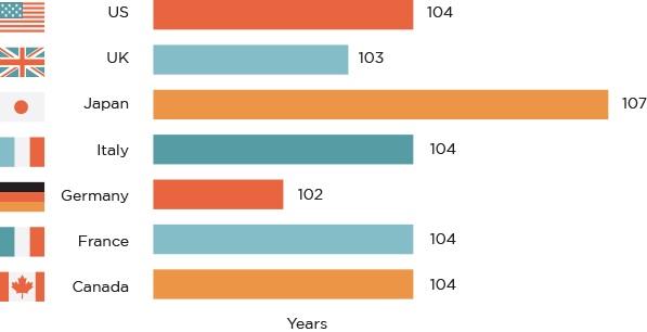 富裕国家约50%在2007年出生的婴儿可能活到100岁以上;来源:www.100yearlife.com