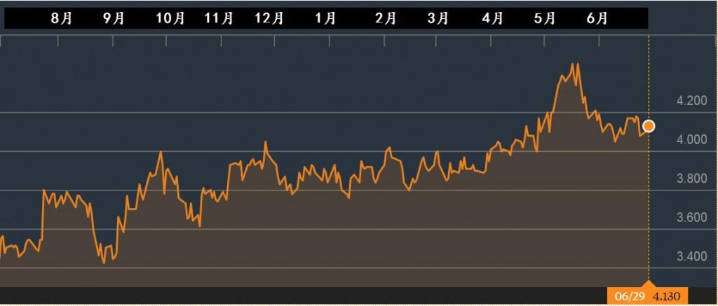 新翔集团股价一年走势。资料来源:彭博社