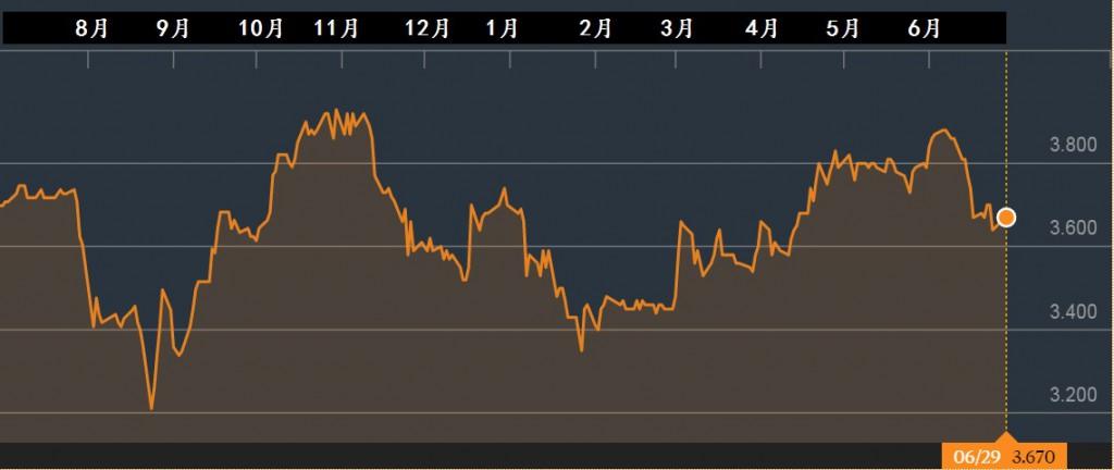 新航工程股价一年走势。资料来源:彭博社