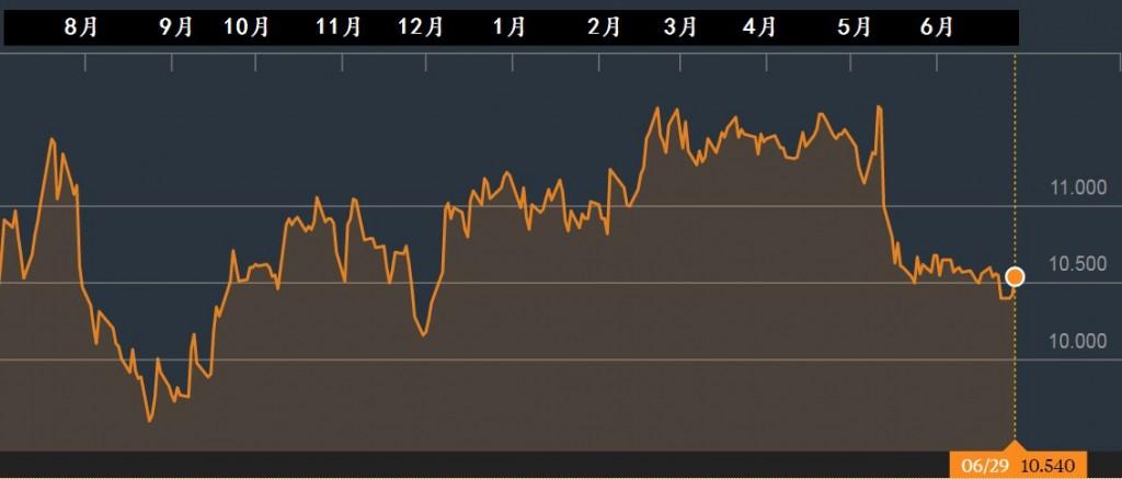 新航股价一年走势。资料来源:彭博社
