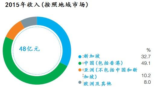 凯德集团收入来源。图表来源:凯德集团
