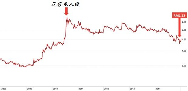 可口食品股价。来源:金融时报