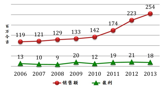 cocoaland-revenue-net-profit-chart