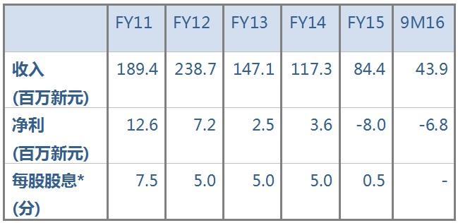 来源:公司的年度财报;*公司在2016年1月6日将5股合并为1股,以上数据已根据股数变化调整
