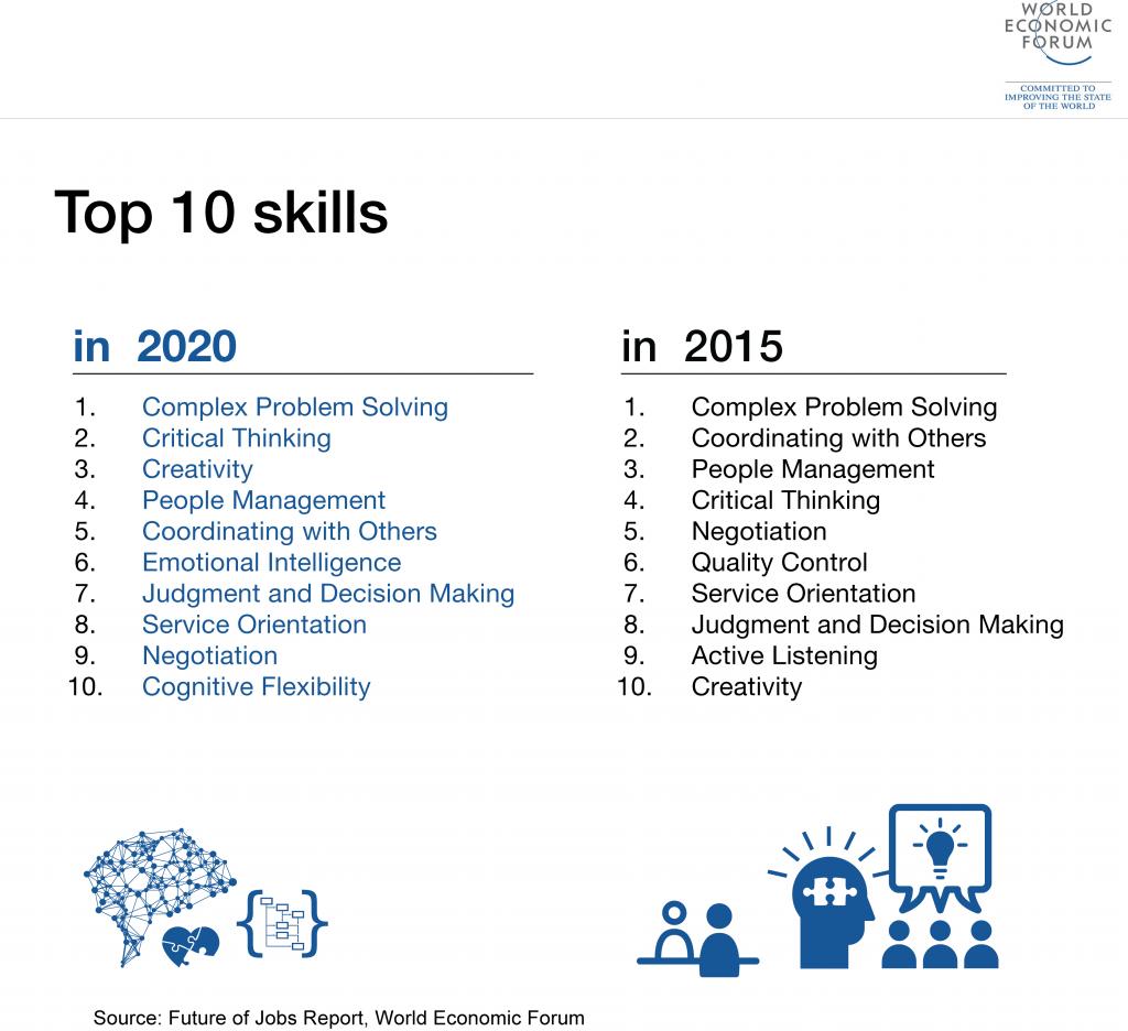 到了2020年,企业所需要的十大技能