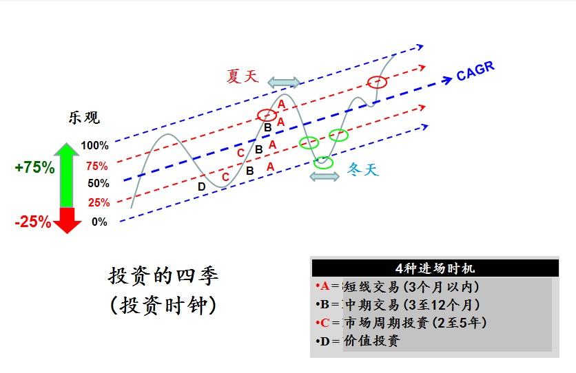 4-seasons-chart_Dr Tee_chinese_150916
