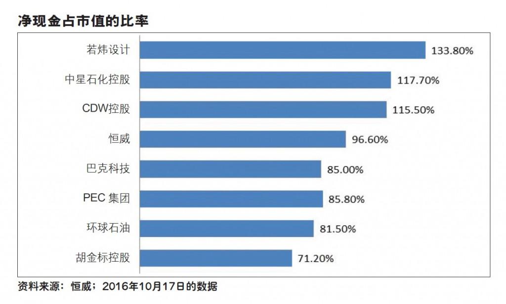 #548 net_net stock hanwell_chart mandarin