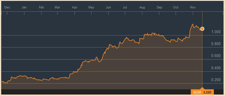 资料来源:彭博社;城贸控股图表