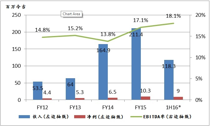 GHL系统的业绩。资料来源:GHL系统