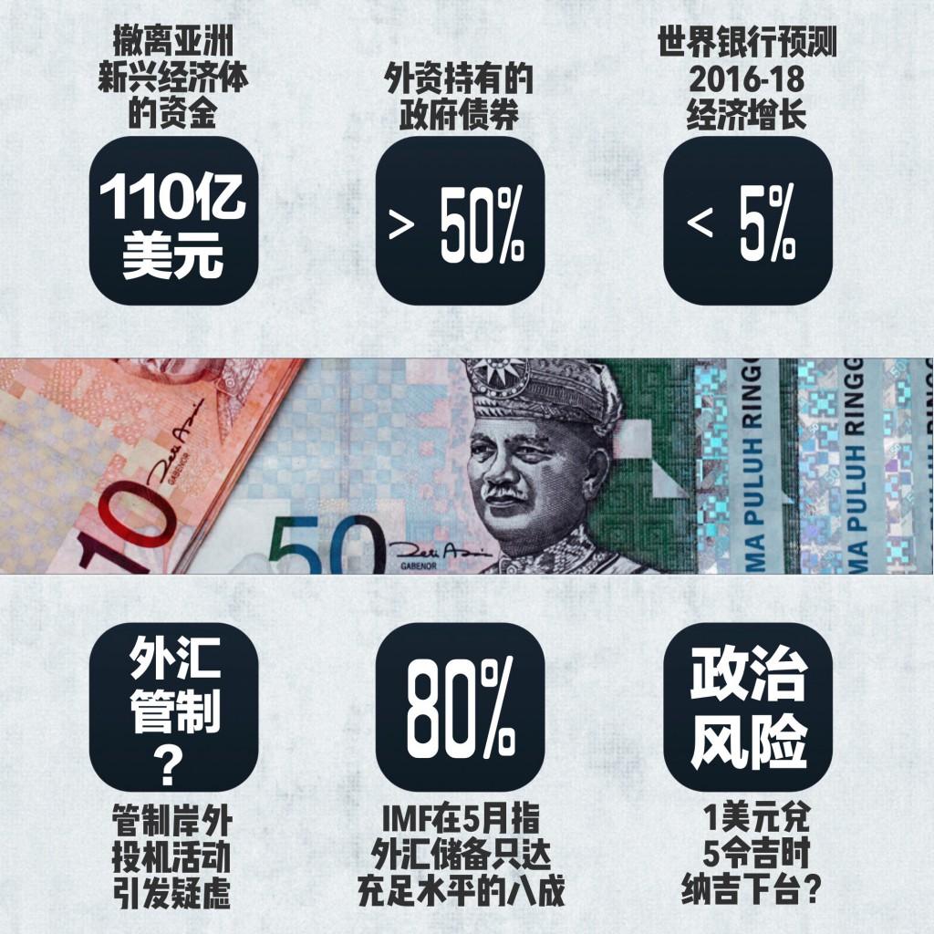 资料来源:彭博社、华尔街日报、CNBC