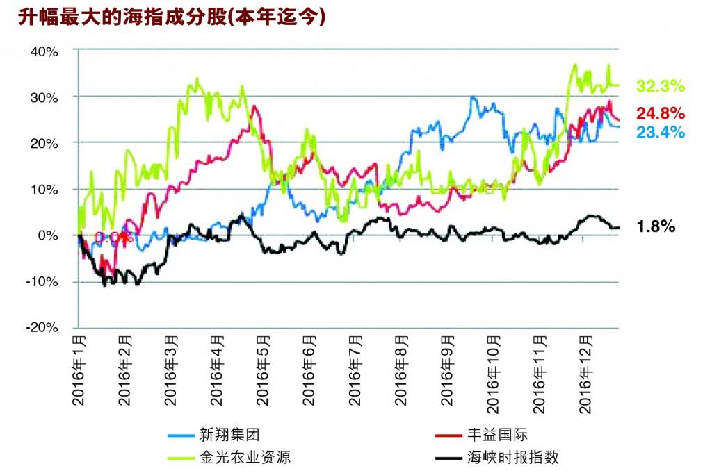 资料来源:《股市资讯》