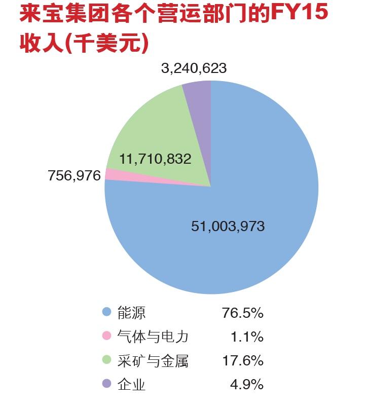 资料来源:来宝集团FY15年度报告