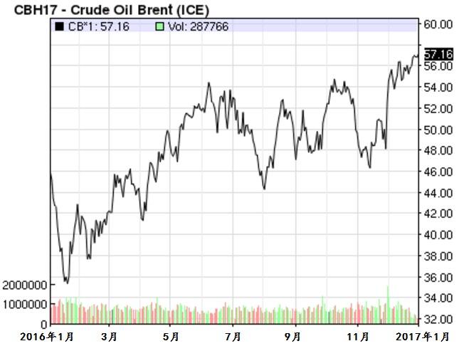 布伦特原油(Brent Crude Oil)价格。资料来源:纳斯达克(Nasdaq)布伦特原油