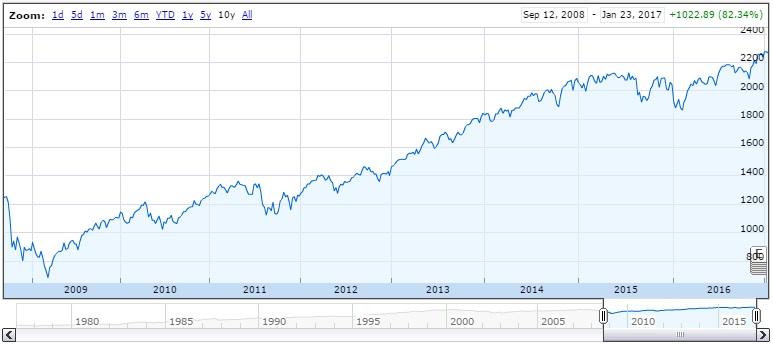 标准普尔500指数在奥巴马任内大幅上升;来源:Google Finance