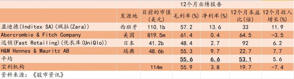 bonia corp_peer comparison table_chinese_050117