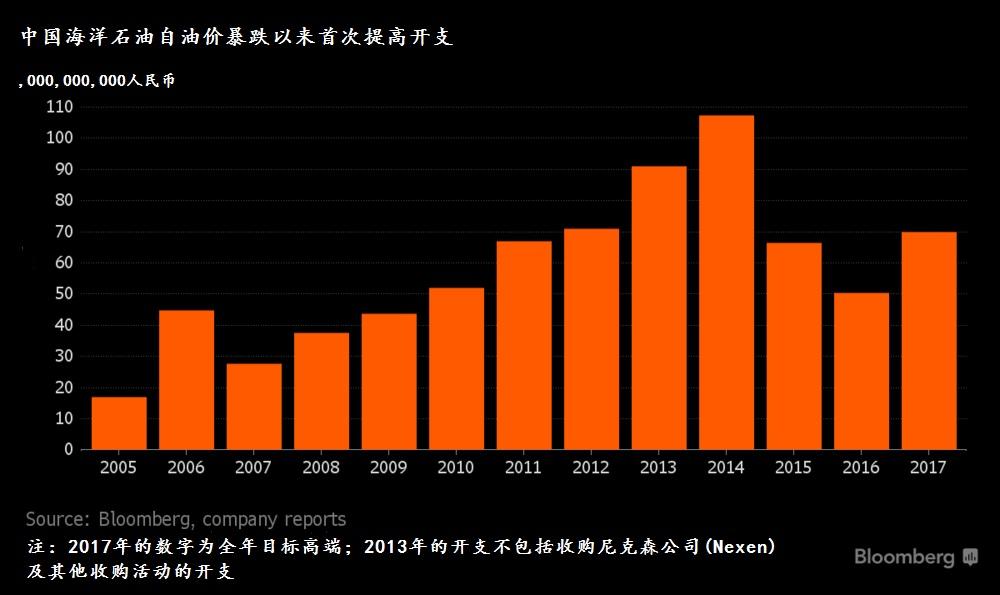 来源:彭博社;中国海洋石油的报告