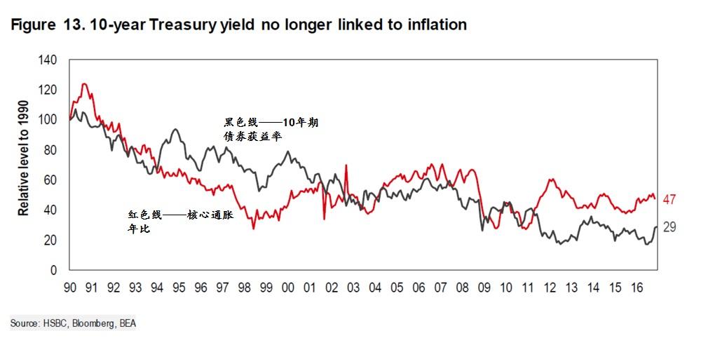 10年期国债获益率不再与通胀挂钩(从1990年以100点的水平作为起点)。来源:汇丰;彭博社;美国经济分析局