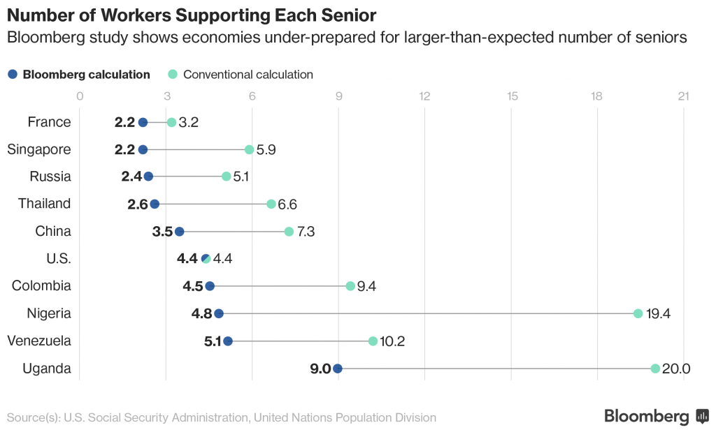 若以领取退休金的年龄计算,老年抚养比会有很大不同;来源:彭博社