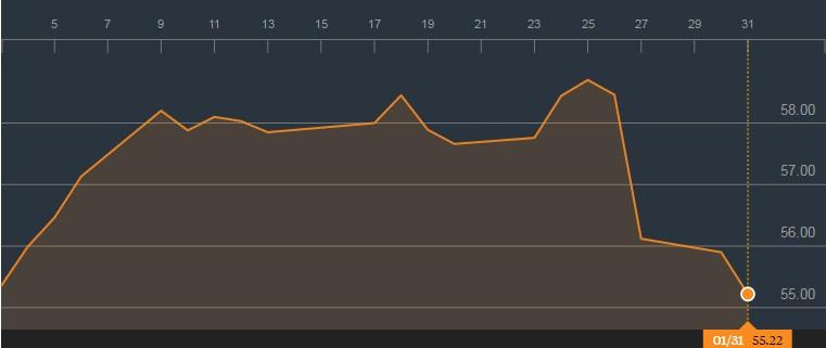 星巴克的股价