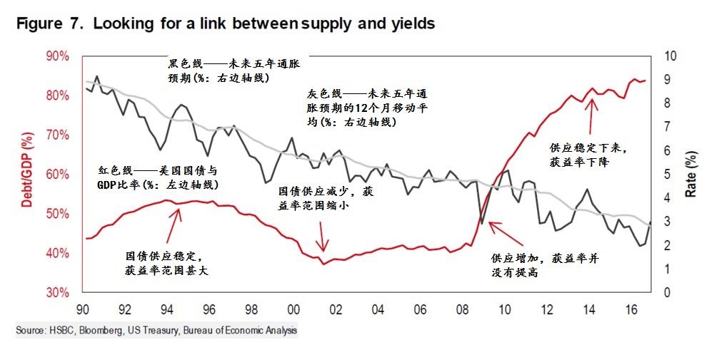 国债供应与获益率之间有没有关联?来源:汇丰;彭博社;美国财政部;美国经济分析局