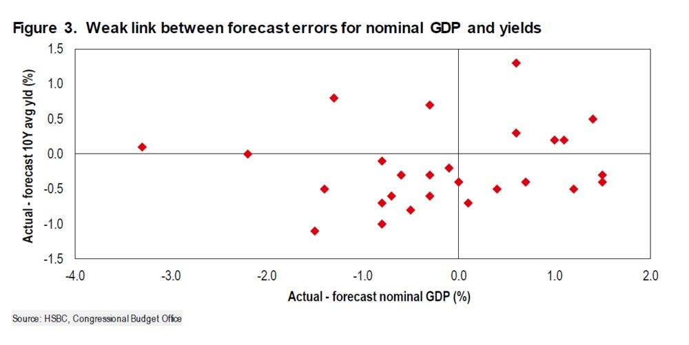 名义GDP及获益率的预测误差之间并没有太大关系。左边:10年期债券平均获益率(%)实际-预测;下面:名义GDP(%)实际-预测。来源:汇丰;美国国会预算办公室CBO