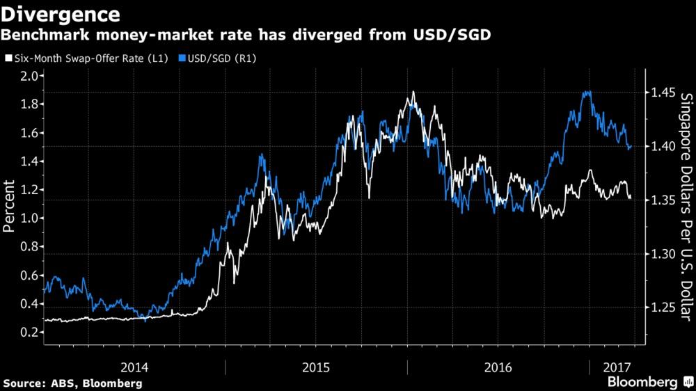 6个月掉期利率(白线、左边轴线))与新元兑1美元汇率(蓝线、右边轴线)出现偏离。图表来源:ABS、彭博社