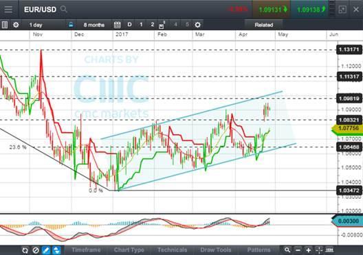 CMC Euro April 28