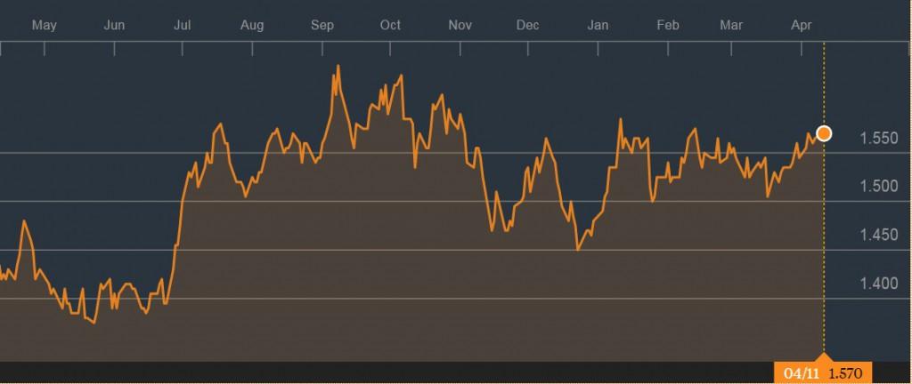 凯德商务产业信托的一年走势。来源:彭博社