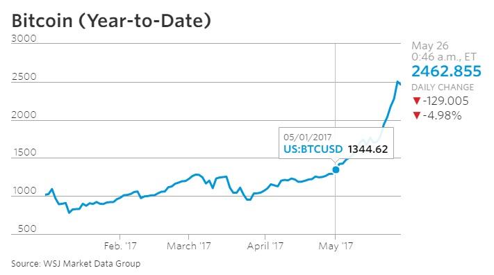 比特币在5月份大幅上涨;资料来源:《华尔街日报》