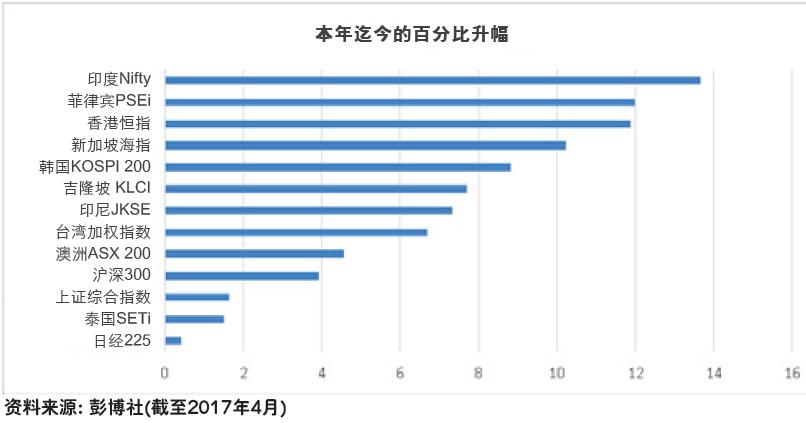 IG graph 1