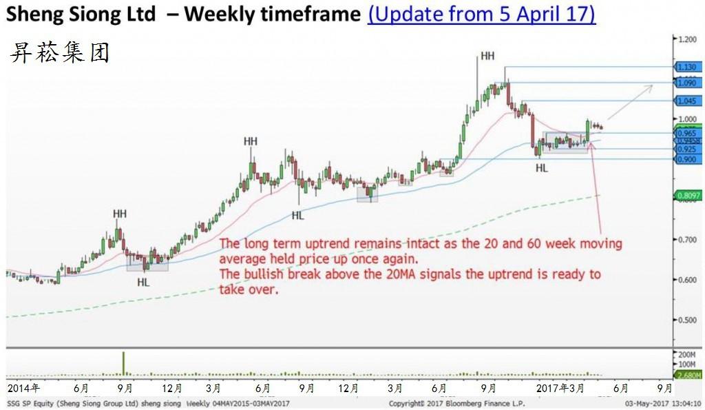 长期升势不变,由于20周和60周移动平均再次给予支持。升破20周移动平均表示进一步的升势即将来临。图源:辉立证券