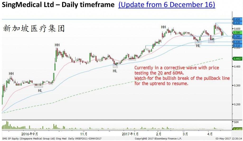 目前处于调整期,股价正在试探20天和60天移动平均。留意股价突破回撤线的看涨讯号出现,并将继而恢复升势。图源:辉立证券