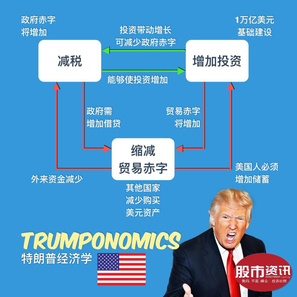 Trumponomics Trilemma