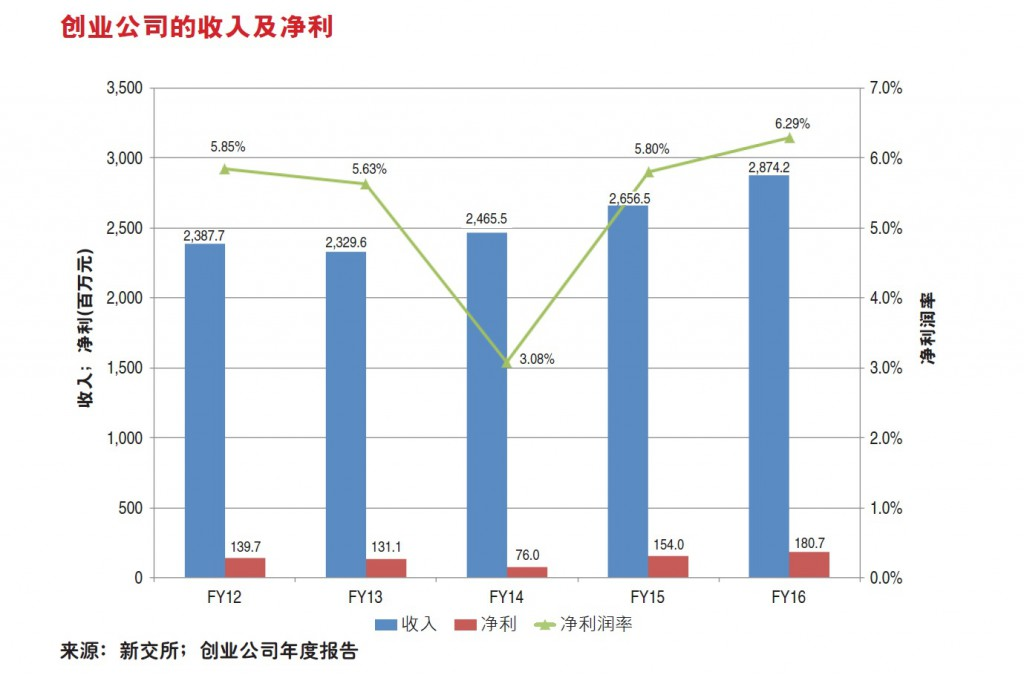 venture corp graph_chinese #562