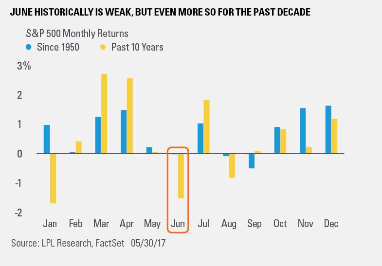 标普500指数自1950年以来(蓝色)及过去十年(黄色)各月份取得的平均回报;来源:MarketWatch
